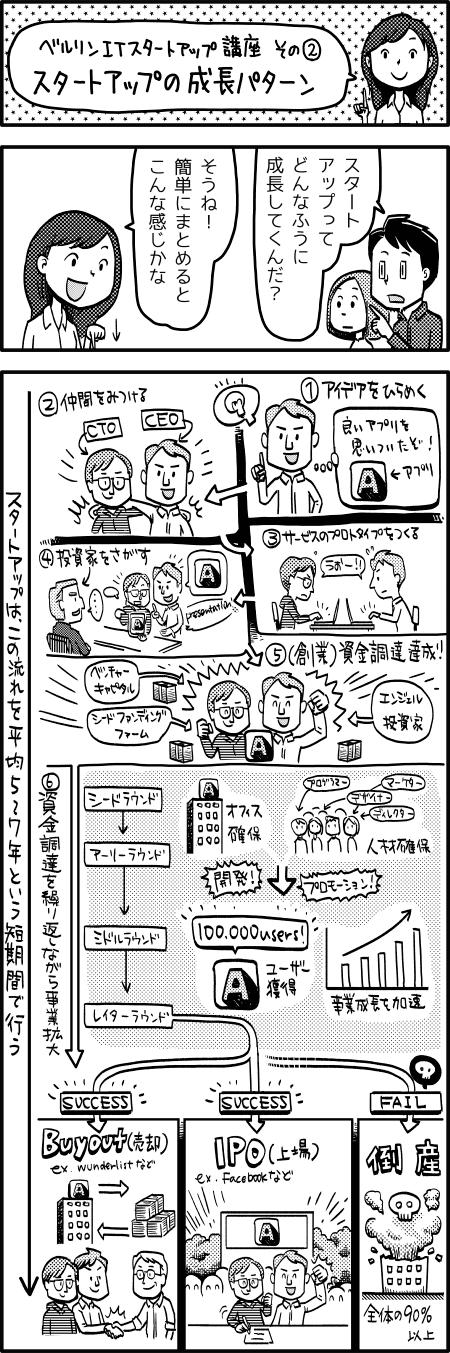ベルリン在住イラストレーター高田ゲンキのコミックエッセイ『ライフハックで行こう!』(ベルリン/ITスタートアップ)